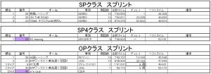 SP SP4 OPリザルト