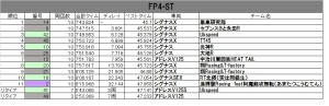 FP4-ST